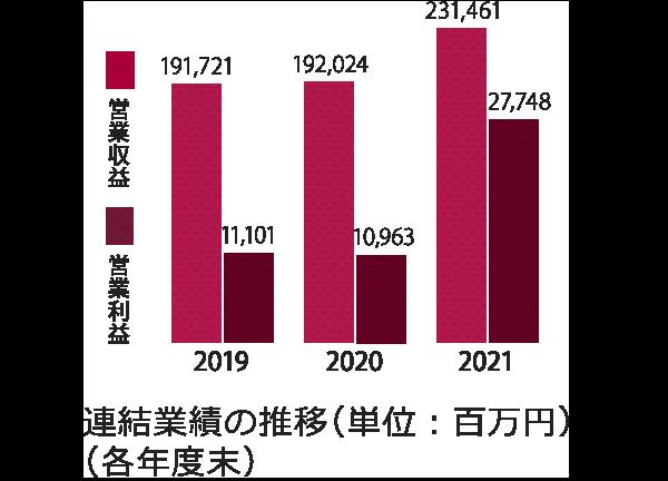 連結業績の推移(単位:百万円)(各年度末)